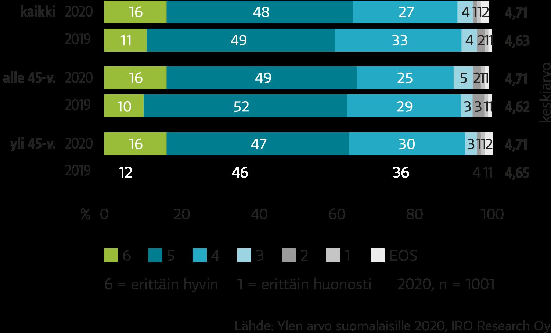 Suomalaisista 91 prosenttia oli sitä mieltä, että Yle onnistui julkisen palvelun tehtävässään vuonna 2020.