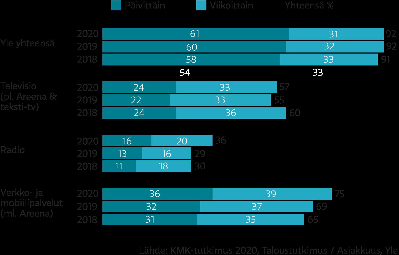 Kolmessa vuodessa Ylen television viikkotavoittavuus on laskenut, kun taas radion sekä verkko- ja mobiilipalvelujen tavoittavuus on noussut.