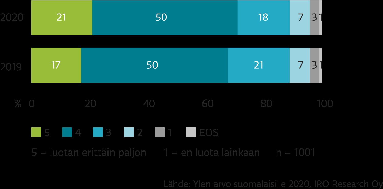 Suomalaisten luottamus Yleen nousi vuosina 2019 ja 2020.