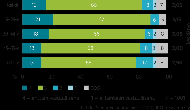 Suomalaiset antoivat Ylelle vastuullisesta toiminnasta arvosanan 3 asteikolla 1–4. Nuoret pitävät Yleä vastuullisempana kuin varttuneemmat ikäryhmät.