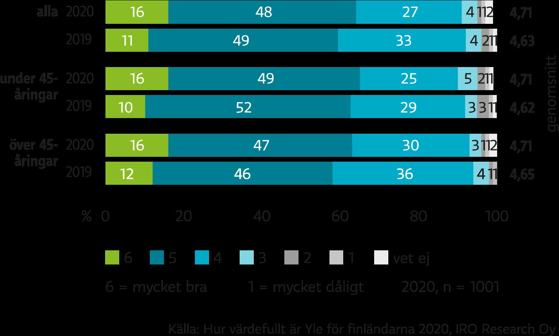 91 procent av finländarna tyckte år 2020 att Yle lyckades i sitt public service-uppdrag.