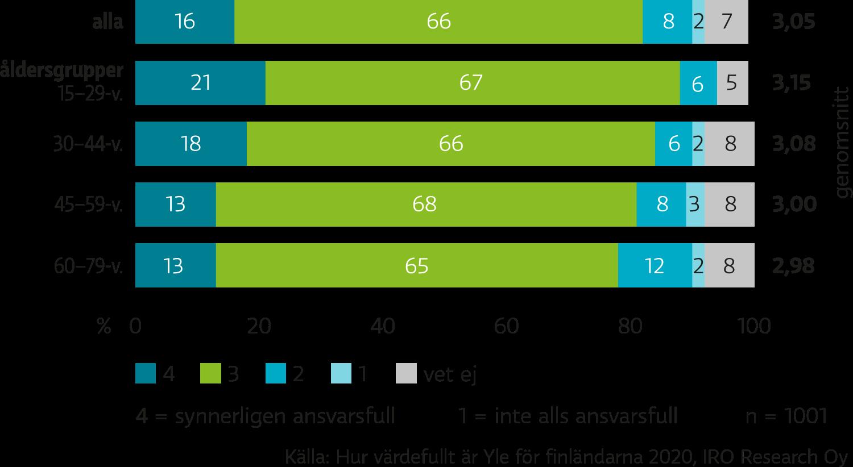 Finländarna har gett Yle vitsordet 3, på skalan 1-4, för bolagets ansvarstagande. Yngre personer anser att Yle är mer ansvarstagande, än vad äldre tycker.