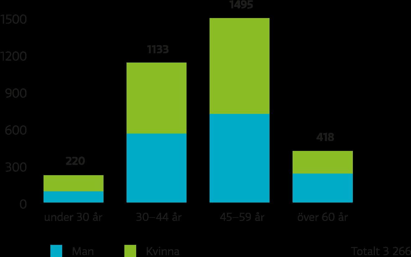Av de månadsanställda på Yle var könsfördelningen jämn i alla åldersgrupper. Mest arbetar det personer i åldern 45–59 på Yle.